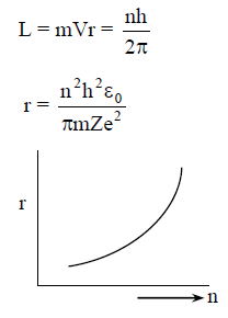 Derive the expression for the radius of the nth orbit of