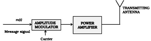 Draw Block diagram of AM transmitter and AM receiver
