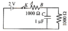 When the key K is pressed at time t = 0, then which of the