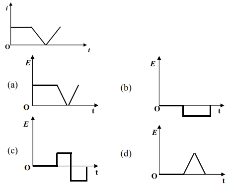 The current i in an induction coil varies with time t
