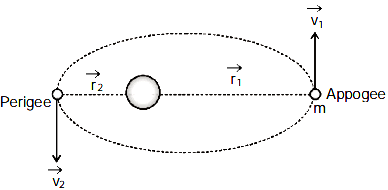 A satellite revolves around a planet in an elliptical