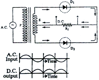 Draw the circuit diagram to explain the working of a full