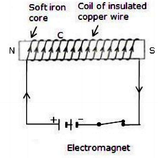 (a) Draw a circuit diagram to show how a soft iron piece