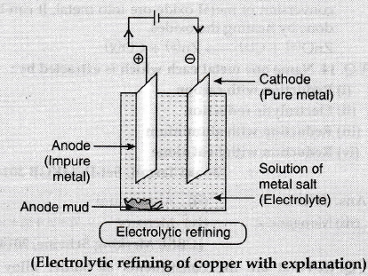 Describe electrolytic refining of copper with chemical