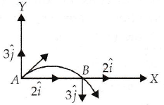 The velocity of a projectile at the initial point I is (2i