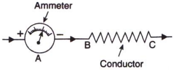 What is an ammeter ? How is it connected in a circuit