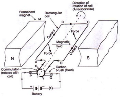 Simple Electric Motor Diagram - Wiring Diagrams Dock