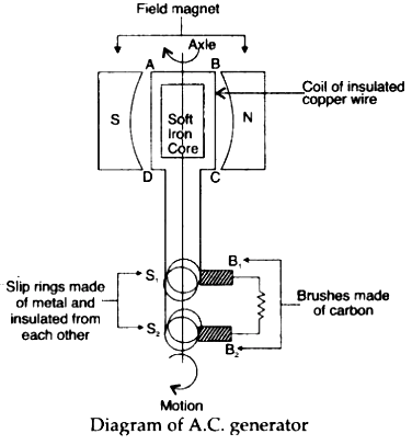 Draw a labelled diagram of an A.C. generator. - Sarthaks ... Ac Generator Schematic on