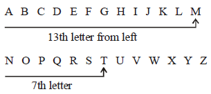 From the above series it is clear that M is the 13th letter from left and to the right of M (13th letter from left), T is the 7th letter.
