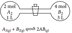 When A2 and B2 are allowed to react, the equilibrium