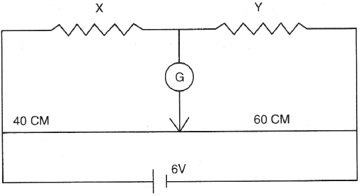 In the given circuit, a meter bridge is shown in the ...