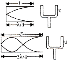 An air column, closed at one end and open at the other