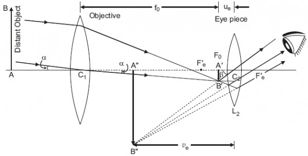 Draw a labelled ray diagram of a refracting telescope ...