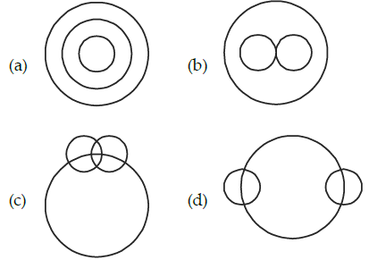 Which One Of The Following Venn Diagrams Correctly Illustrates The