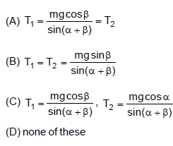 A body of mass m is suspended by two strings making angle α