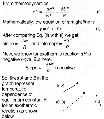 Which of the following lines correctly show the temperature